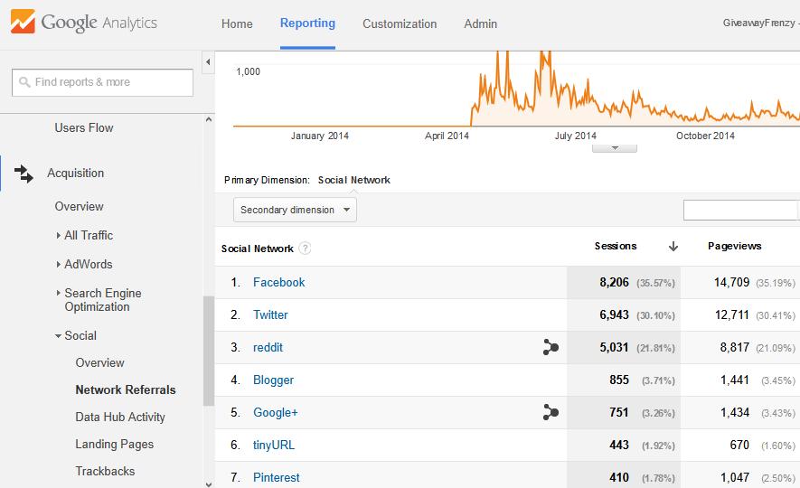 Google Analytics Social Media Results
